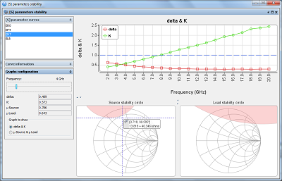 Typical S-Parameter stability circles