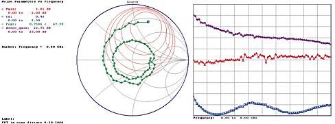 Измеряемые параметрические данные шума