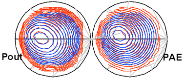 Сравнение смоделированных и измеренных контуров мощностей и контуров эффективности